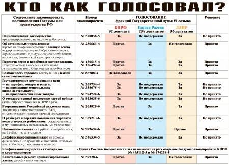 Главные голосование в Госдуме - сравните и думайте